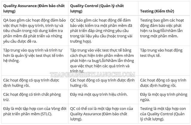 Bảng phân biệt qc và qa là gì
