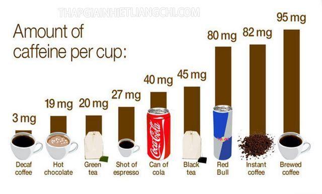 Hàm lượng caffeine có trong các loại thức uống, thực phẩm.