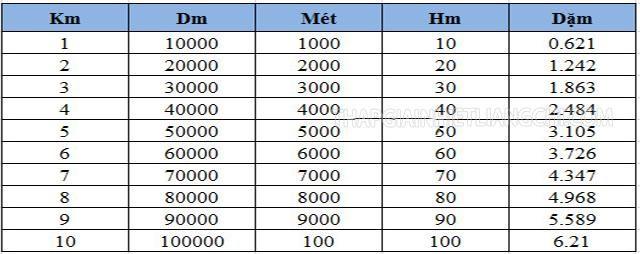 Bảng quy đổi km sang các đơn vị độ dài