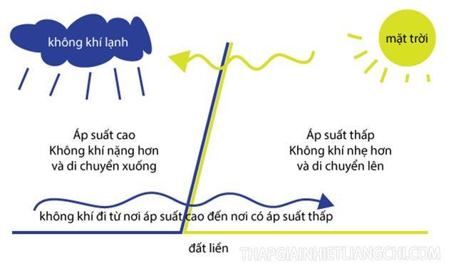 Không khí sẽ đi từ nơi áp suất cao đến nơi có áp suất thấp