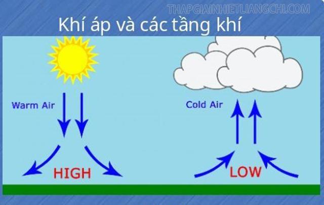 Khí áp và các tầng khí