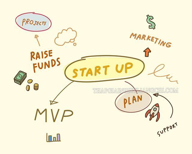 MVP liên hệ với các yếu tố khác trong startup