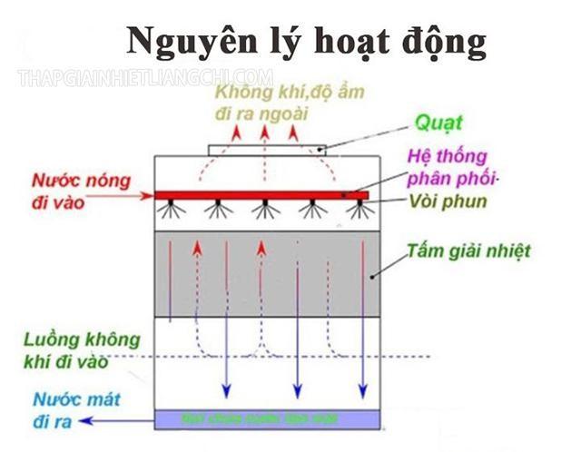 Nguyên lý hoạt động của tháp hạ nhiệt Kuken