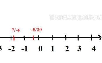 Tập hợp Q các số hữu tỉ